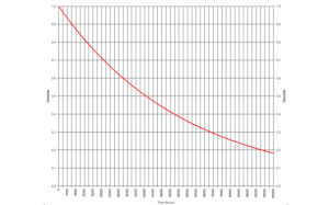 Mean Time Between Failures (MTBF) Predictions