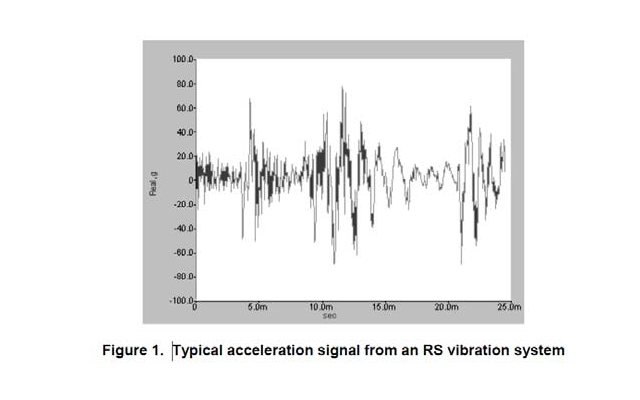 The calculation of gRMS - Typical acceleration signal